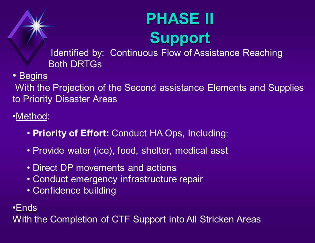 PHASE II Support Identified by: Continuous Flow of Assistance Reaching Both DRTGs Begins With the Projection of the Second assistance Elements and Supplies to Priority Disaster Areas Method: Priority of Effort: Conduct HA Ops, Including : Provide water (ice), food, shelter, medical asst Direct DP movements and actions Conduct emergency infrastructure repair Confidence building Ends With the Completion of CTF Support into All Stricken Areas