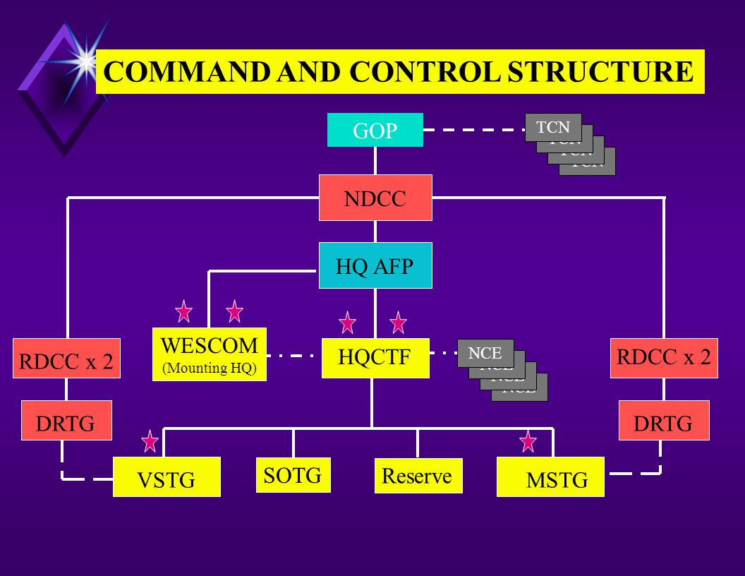 NCE MSTGVSTG HQCTF RDCC x 2 NDCC COMMAND AND CONTROL STRUCTURE WESCOM (Mounting HQ) DRTG GOP HQ AFP SOTG Reserve NCE TCN