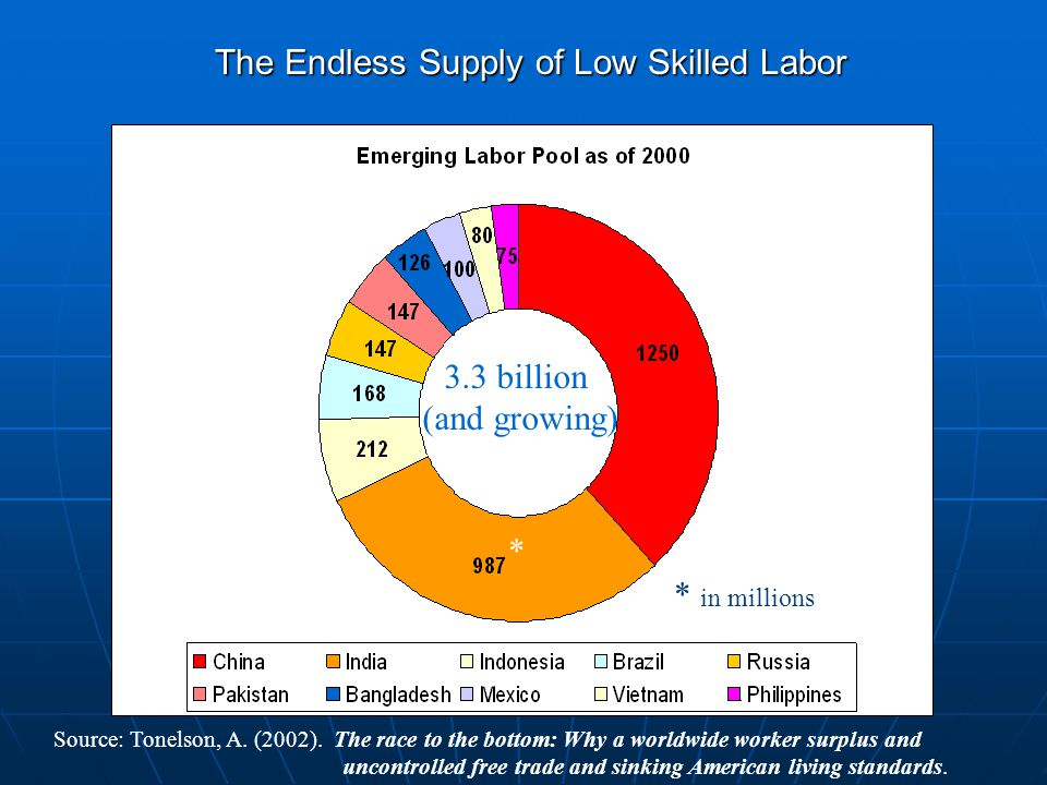 The Endless Supply of Low Skilled Labor 3.3 billion (and growing) * in millions * Source: Tonelson, A.