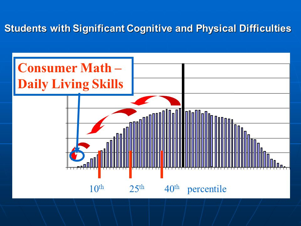 Students with Significant Cognitive and Physical Difficulties 10 th 25 th 40 th percentile Consumer Math – Daily Living Skills