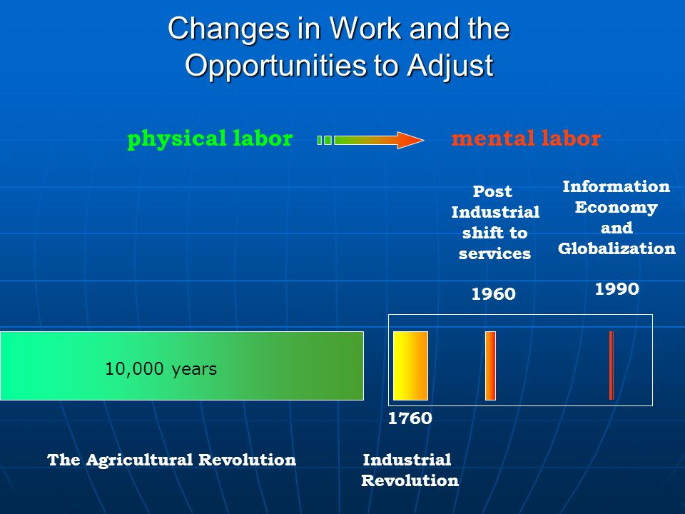 Changes in Work and the Opportunities to Adjust Post Industrial shift to services 1960 Information Economy and Globalization 1990 physical labormental labor 10,000 years The Agricultural Revolution 1760 Industrial Revolution