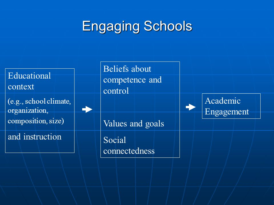 Engaging Schools Educational context (e.g., school climate, organization, composition, size) and instruction Beliefs about competence and control Values and goals Social connectedness Academic Engagement