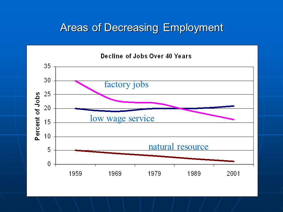 Areas of Decreasing Employment technology health care/ education office jobs factory jobs low wage service natural resource