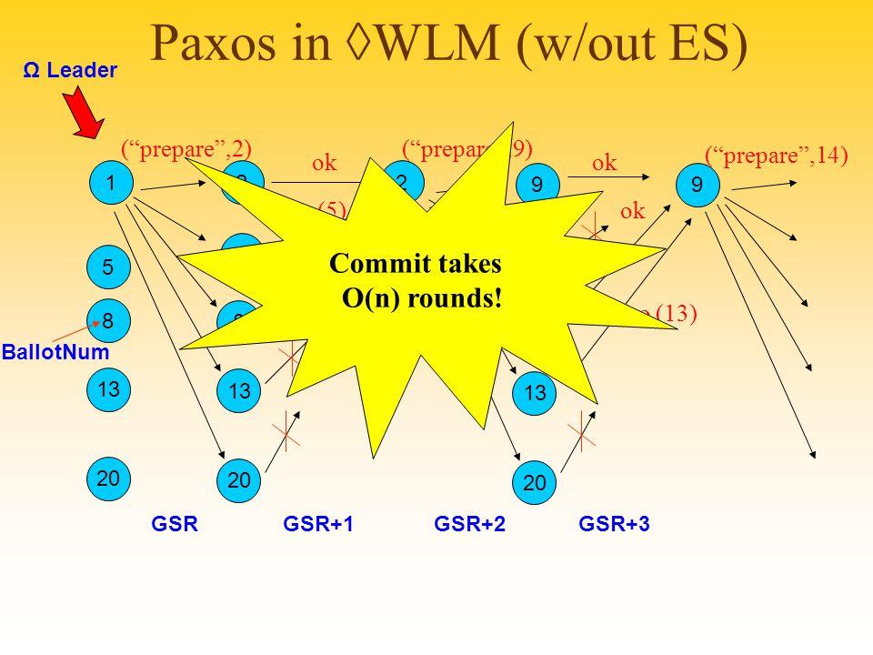 Paxos in ◊WLM (w/out ES) 2 ( prepare ,2) 2 5 20 8 13 9 9 9 20 9 13 ( prepare ,9) ( prepare ,14) Ω Leader ok no (5) no (8) ok no (13) 1 5 20 8 13 GSRGSR+1GSR+2GSR+3 BallotNum Commit takes O(n) rounds!