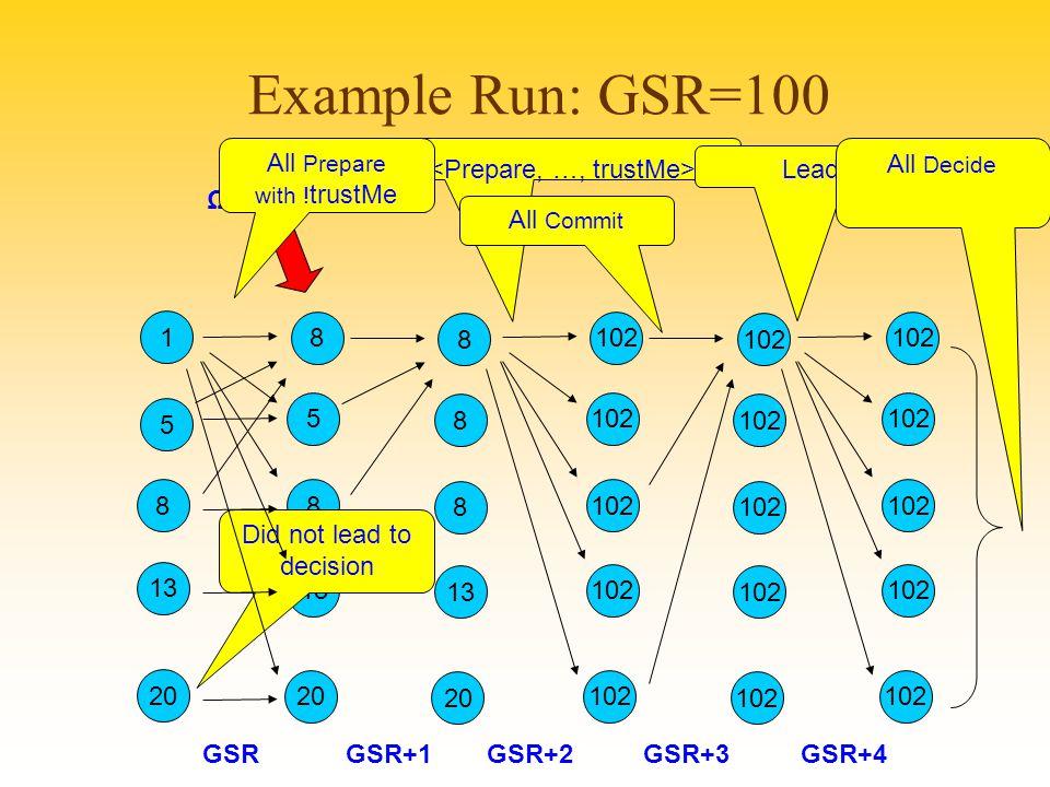 Example Run: GSR=100 1 5 20 8 13 Ω Leader GSR+1GSR+2 8 5 20 8 13 GSR All Prepare with .