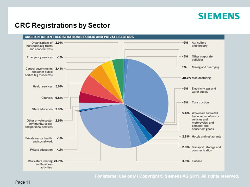 Page 11 For internal use only / Copyright © Siemens AG 2011.