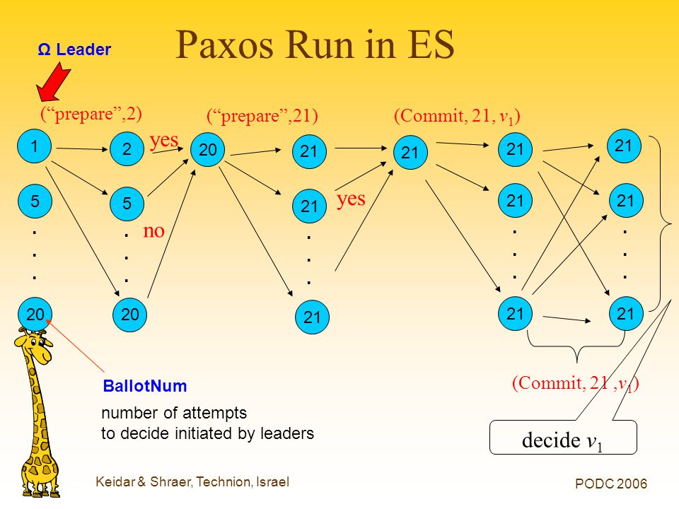 "Keidar & Shraer, Technion, Israel PODC 2006 Paxos Run in ES 21...... (Commit, 21,v 1 ) 21...... 20 21...... (""prepare"",21) yes decide v 1 (Commit, 21,"