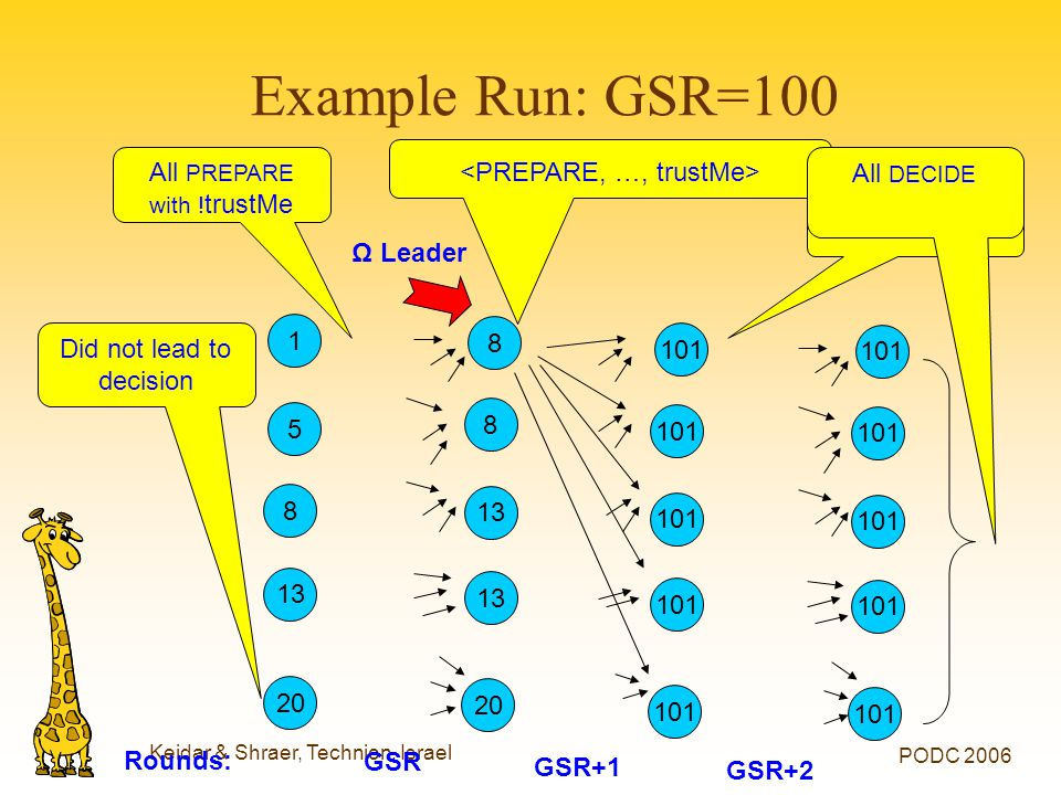 Keidar & Shraer, Technion, Israel PODC 2006 Example Run: GSR=100 1 5 20 8 13 Ω Leader Rounds: GSR+1 GSR+2 101 8 8 20 13 GSR All PREPARE with ! trustMe