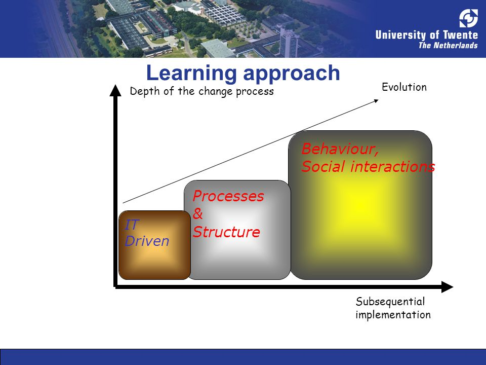 Learning approach Behaviour, Social interactions Processes & Structure IT Driven Subsequential implementation Depth of the change process Evolution