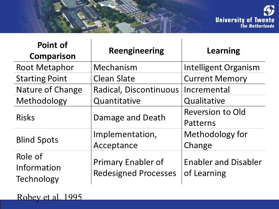 Point of Comparison ReengineeringLearning Root MetaphorMechanismIntelligent Organism Starting PointClean SlateCurrent Memory Nature of ChangeRadical,