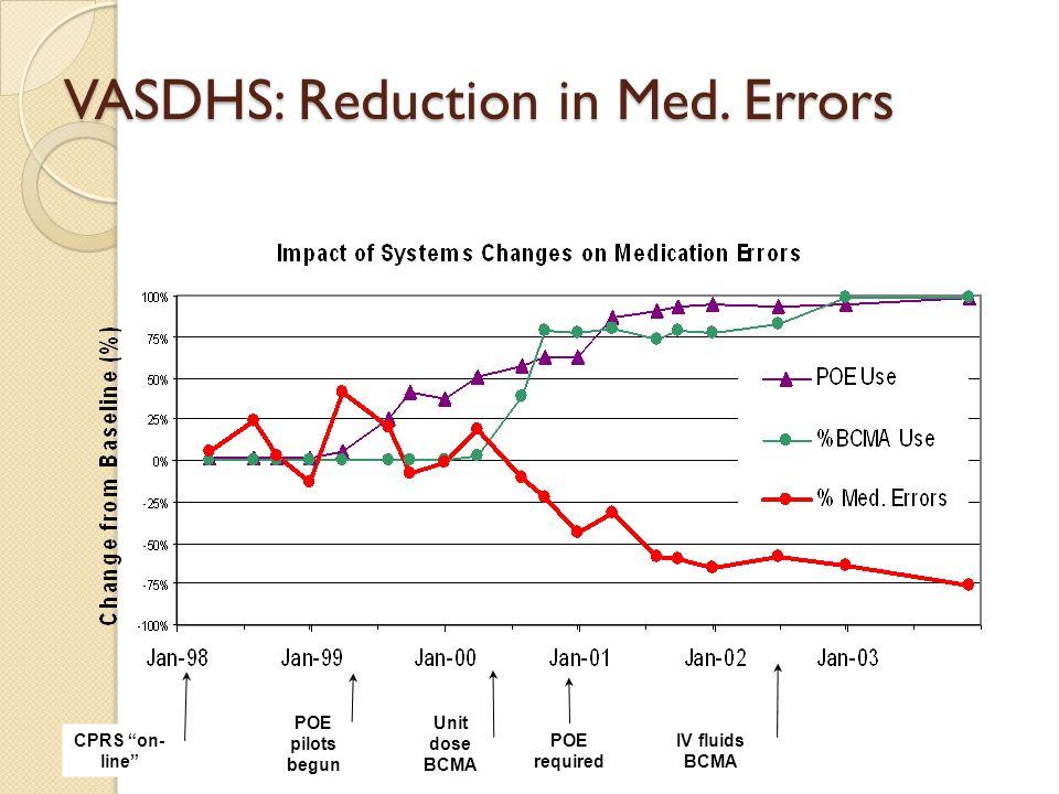 VASDHS: Reduction in Med.