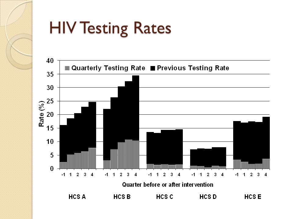 HIV Testing Rates