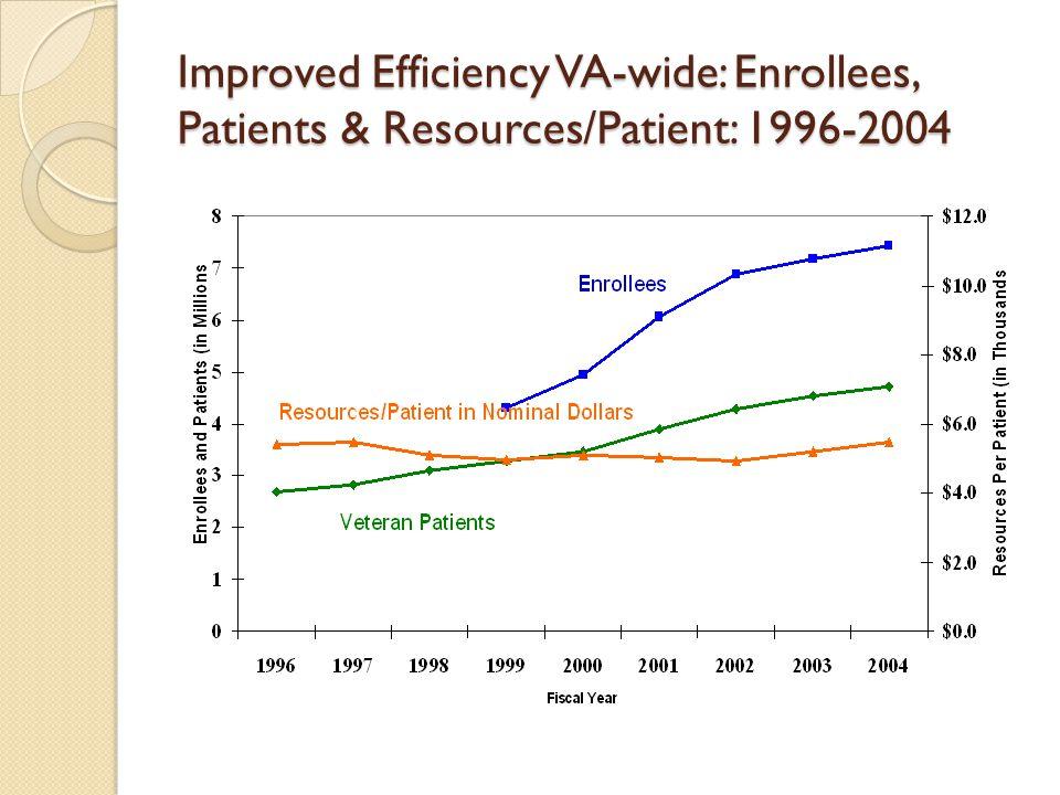 Improved Efficiency VA-wide: Enrollees, Patients & Resources/Patient: 1996-2004