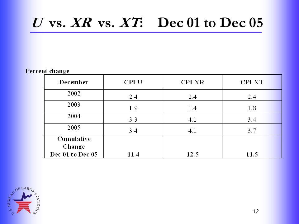 12 U vs. XR vs. XT: Dec 01 to Dec 05
