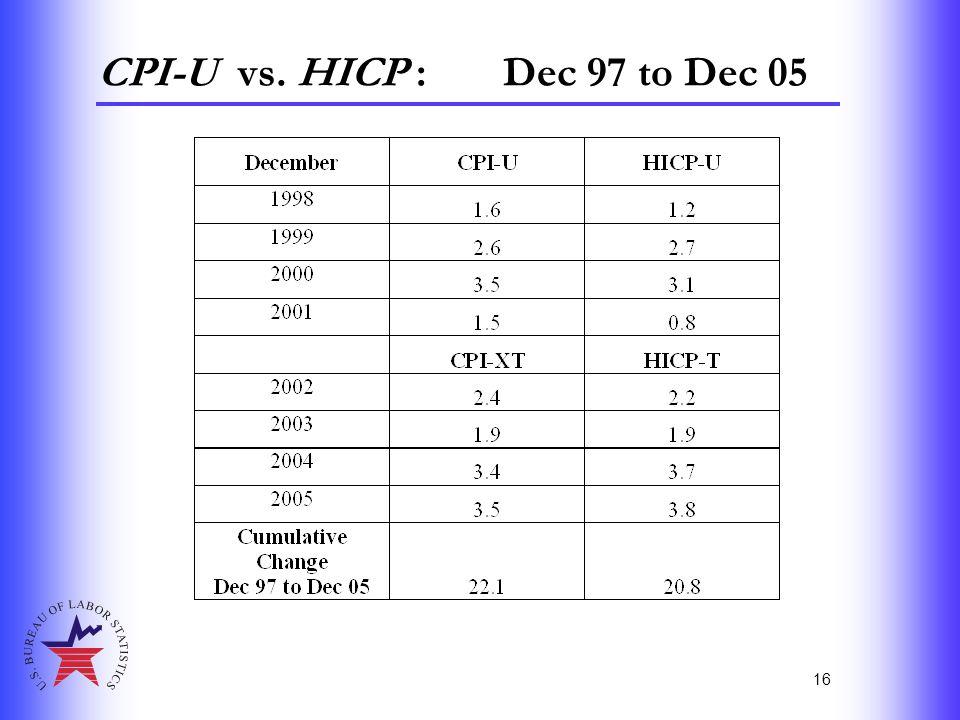 16 CPI-U vs. HICP : Dec 97 to Dec 05