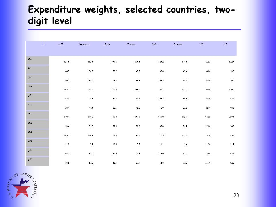 23 Expenditure weights, selected countries, two- digit level 23 <> eu25GermanySpainFranceItalySwedenUKUS cp01 151.0115.0221.9168.7165.5149.0106.0106.9