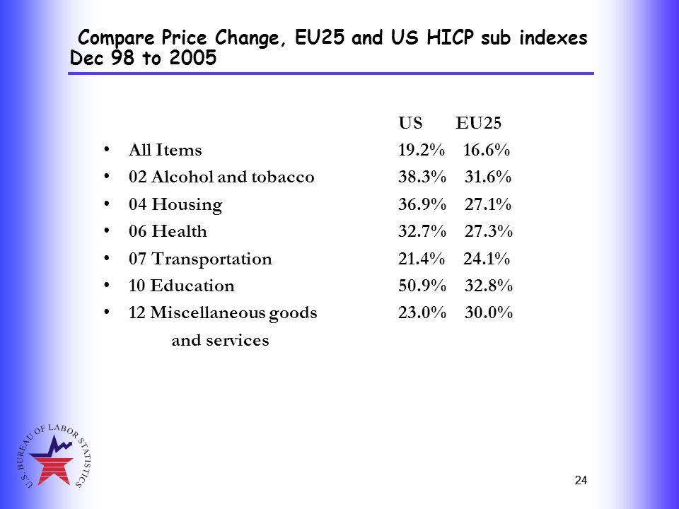 24 US EU25 All Items 19.2% 16.6% 02 Alcohol and tobacco 38.3% 31.6% 04 Housing 36.9% 27.1% 06 Health 32.7% 27.3% 07 Transportation 21.4% 24.1% 10 Educ