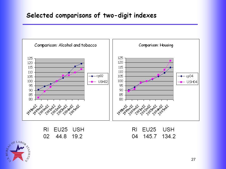 27 Selected comparisons of two-digit indexes 27 RI EU25 USH 02 44.8 19.2 RI EU25 USH 04 145.7 134.2