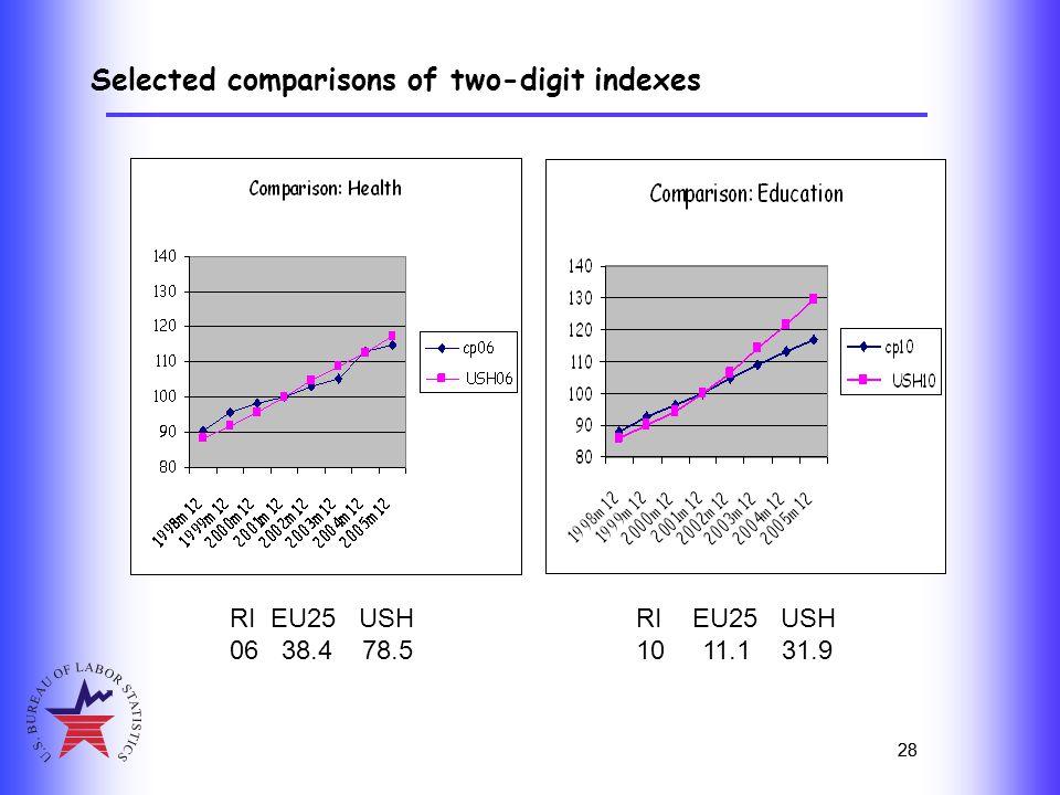 28 Selected comparisons of two-digit indexes 28 RI EU25 USH 06 38.4 78.5 RI EU25 USH 10 11.1 31.9