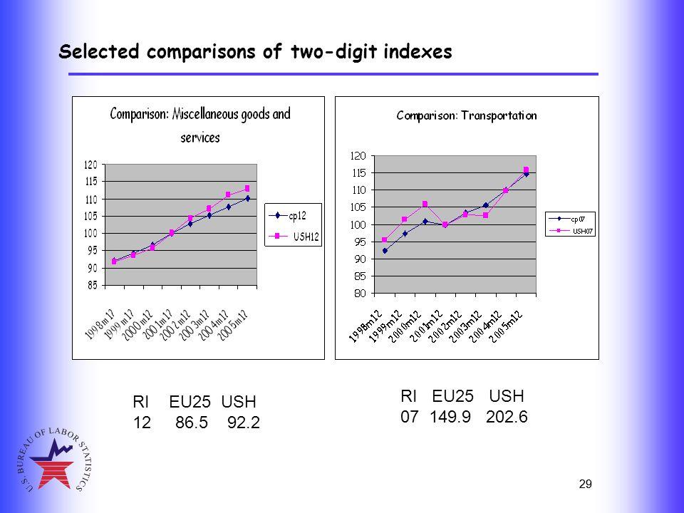 29 Selected comparisons of two-digit indexes 29 RI EU25 USH 12 86.5 92.2 RI EU25 USH 07 149.9 202.6