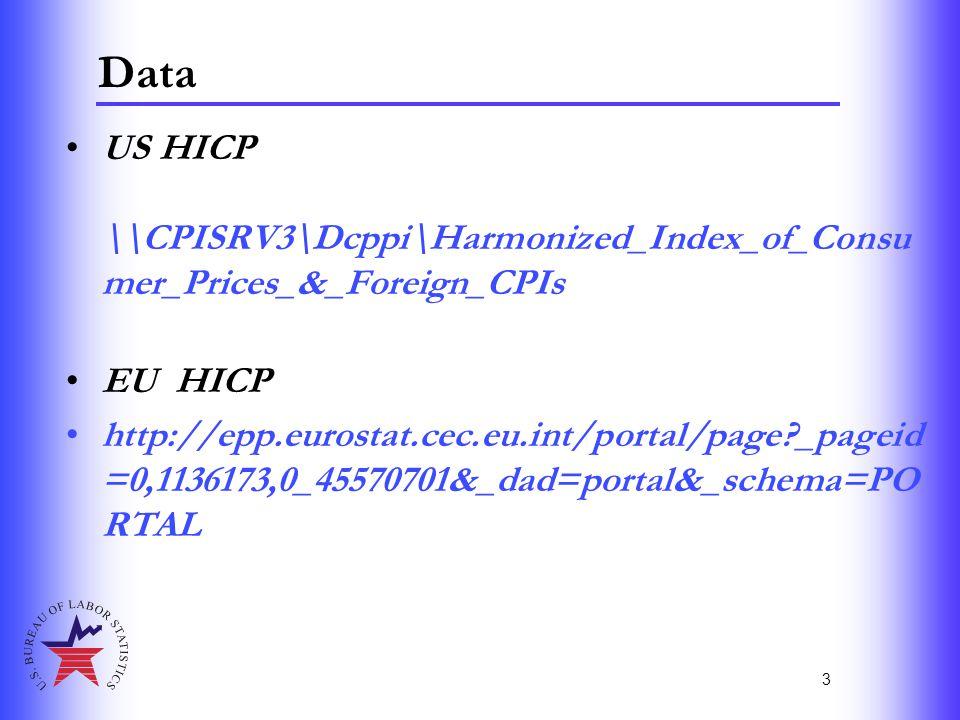 3 Data US HICP \\CPISRV3\Dcppi\Harmonized_Index_of_Consu mer_Prices_&_Foreign_CPIs EU HICP http://epp.eurostat.cec.eu.int/portal/page?_pageid =0,11361