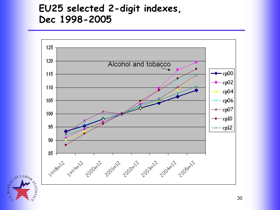 30 EU25 selected 2-digit indexes, Dec 1998-2005 30 Alcohol and tobacco Transport Alcohol and tobacco