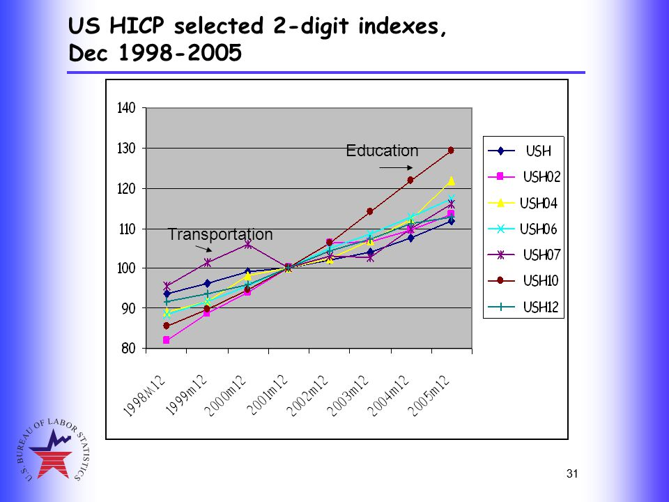 31 US HICP selected 2-digit indexes, Dec 1998-2005 31 Education Transportation