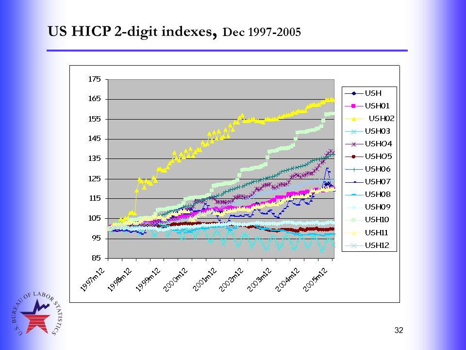 32 US HICP 2-digit indexes, Dec 1997-2005 32