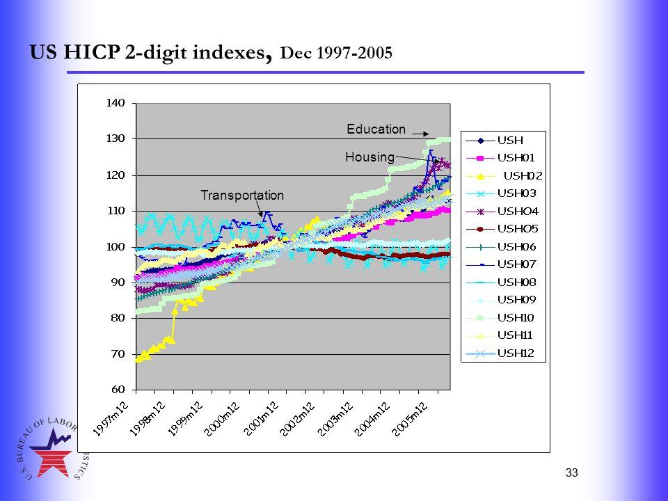33 US HICP 2-digit indexes, Dec 1997-2005 33 Transportation Education Housing