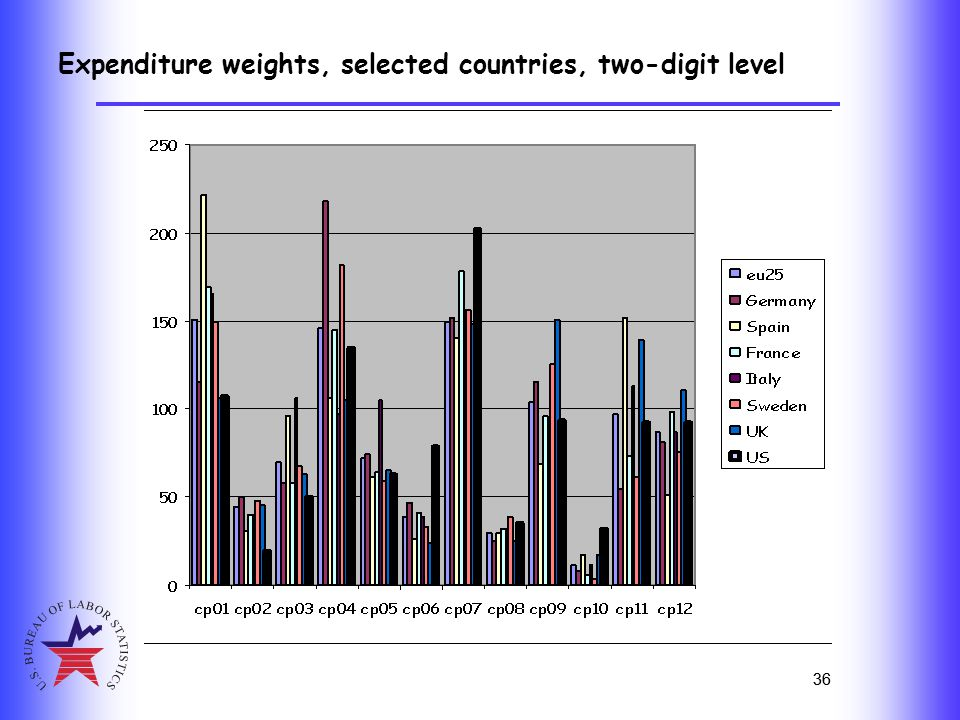 36 Expenditure weights, selected countries, two-digit level 36