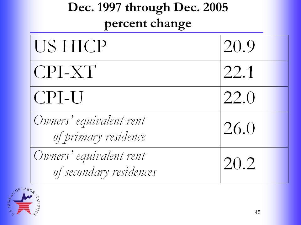 45 Dec. 1997 through Dec. 2005 percent change