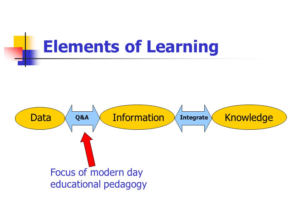 Elements of Learning DataInformationKnowledge Q&AIntegrate Focus of modern day educational pedagogy