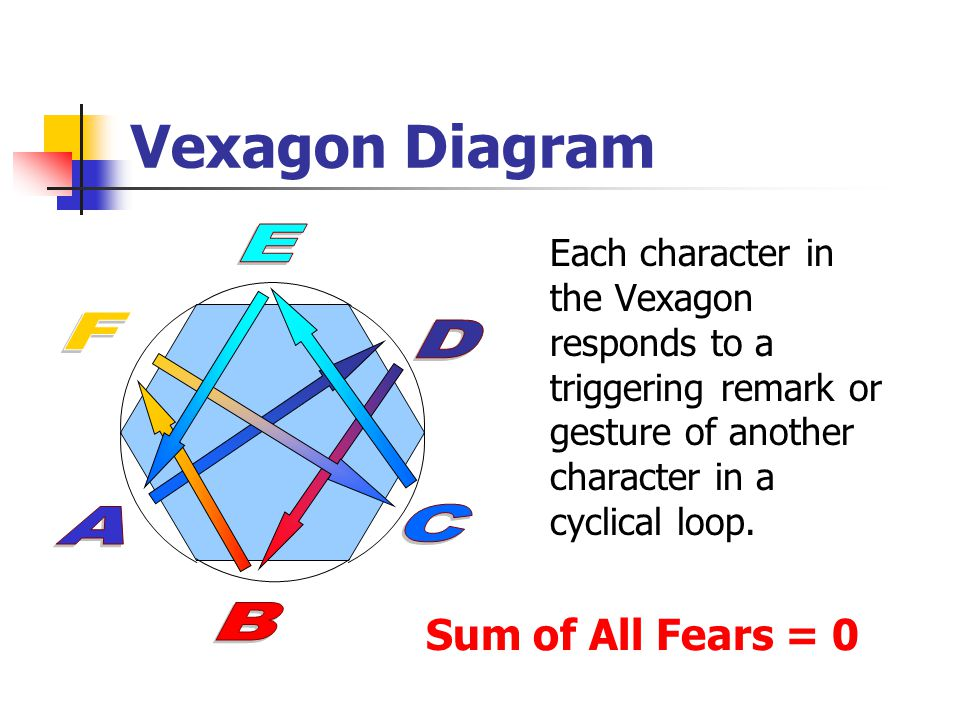 Vexagon Diagram Each character in the Vexagon responds to a triggering remark or gesture of another character in a cyclical loop.