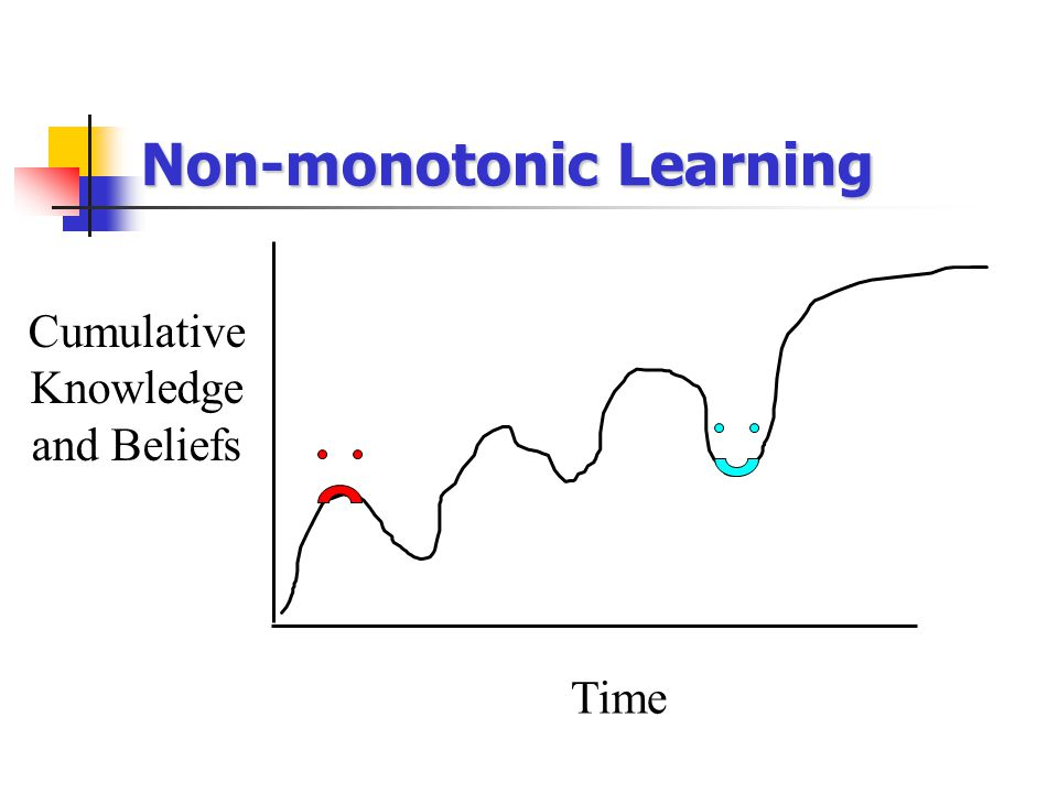 Cumulative Knowledge and Beliefs Time Non-monotonic Learning