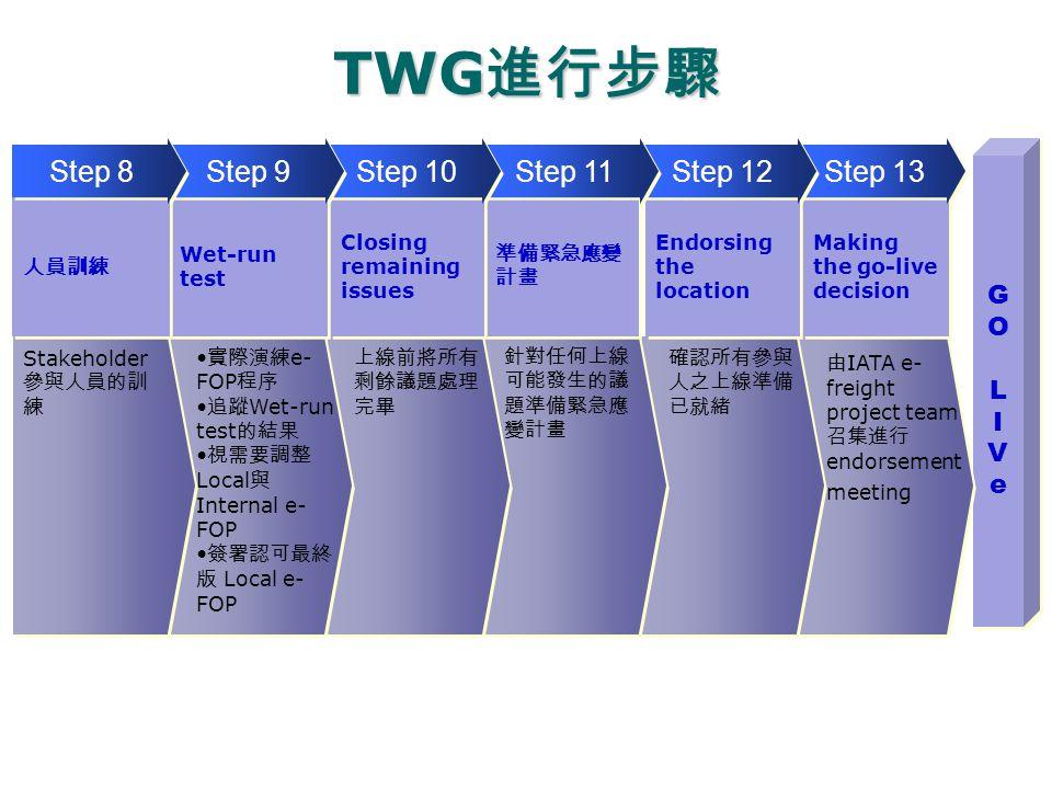 TWG 進行步驟 GO LIVeGO LIVe GO LIVeGO LIVe 由 IATA e- freight project team 召集進行 endorsement meeting 確認所有參與 人之上線準備 已就緒 針對任何上線 可能發生的議 題準備緊急應 變計畫 上線前將所有 剩餘議題處理 完畢 實際演練 e- FOP 程序 追蹤 Wet-run test 的結果 視需要調整 Local 與 Internal e- FOP 簽署認可最終 版 Local e- FOP Stakeholder 參與人員的訓 練 Making the go-live decision Step 13 Endorsing the location Step 12 準備緊急應變 計畫 Step 11 Closing remaining issues Step 10 Wet-run test Step 9 人員訓練 Step 8