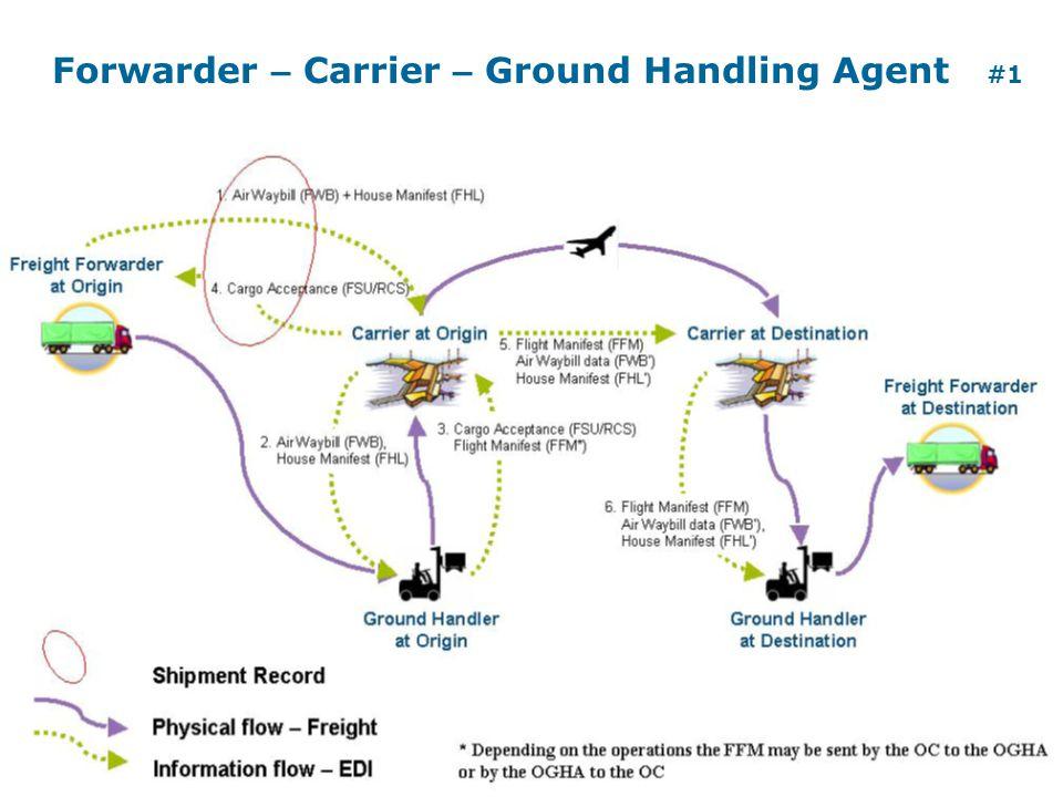 Forwarder – Carrier – Ground Handling Agent #1