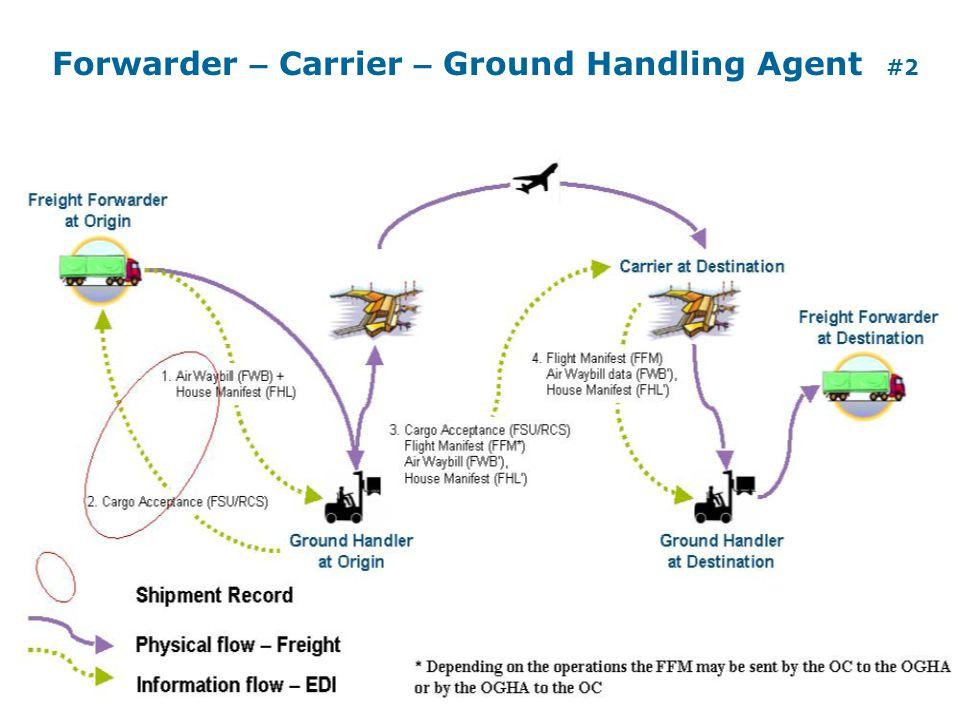 Forwarder – Carrier – Ground Handling Agent #2