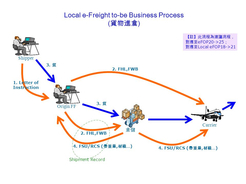 Shipper Carrier 倉儲 Origin FF Local e-Freight to-be Business Process ( 貨物進倉 ) 2.