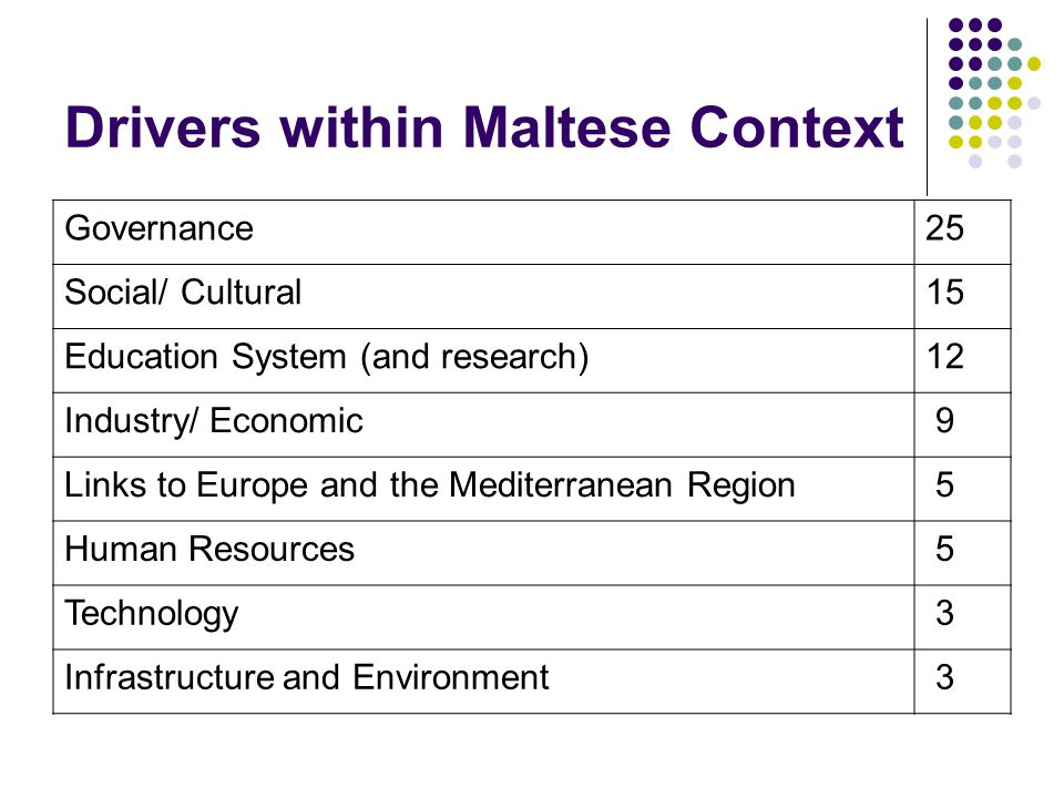 Drivers within Maltese Context Governance25 Social/ Cultural15 Education System (and research)12 Industry/ Economic 9 Links to Europe and the Mediterranean Region 5 Human Resources 5 Technology 3 Infrastructure and Environment 3