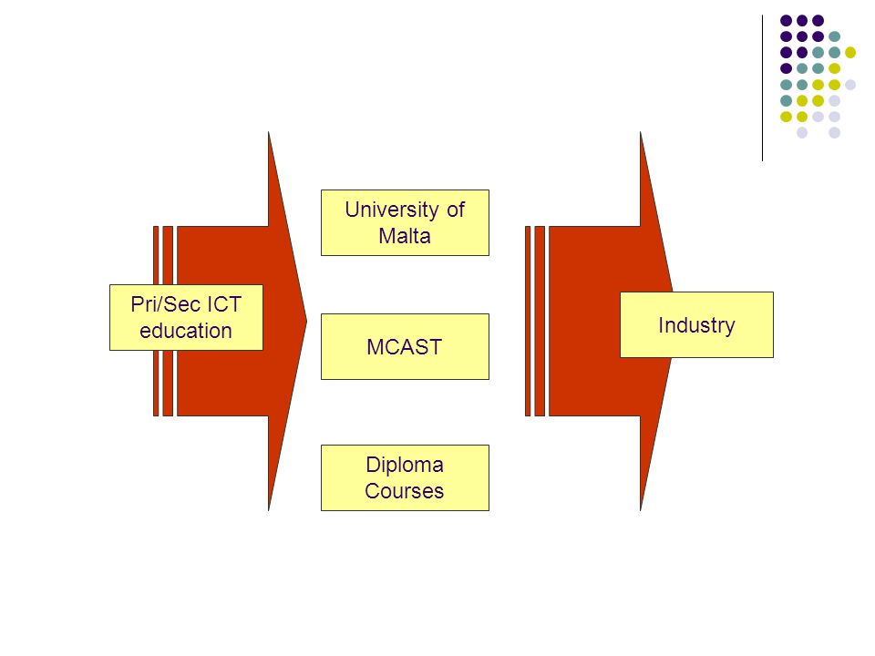 MCAST Diploma Courses Pri/Sec ICT education Industry University of Malta
