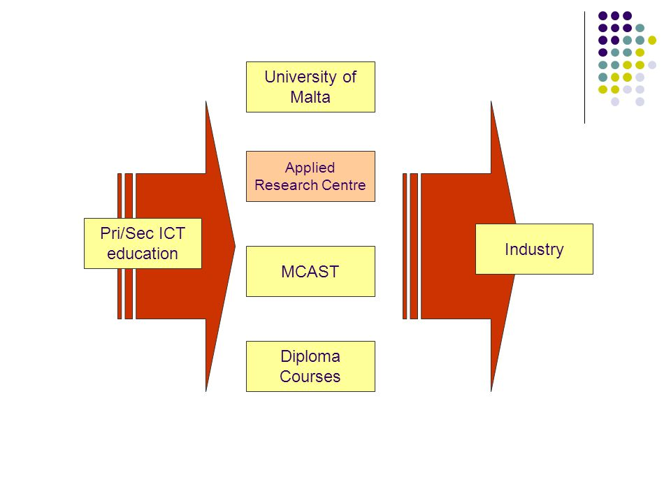Diploma Courses Applied Research Centre Pri/Sec ICT education Industry MCAST