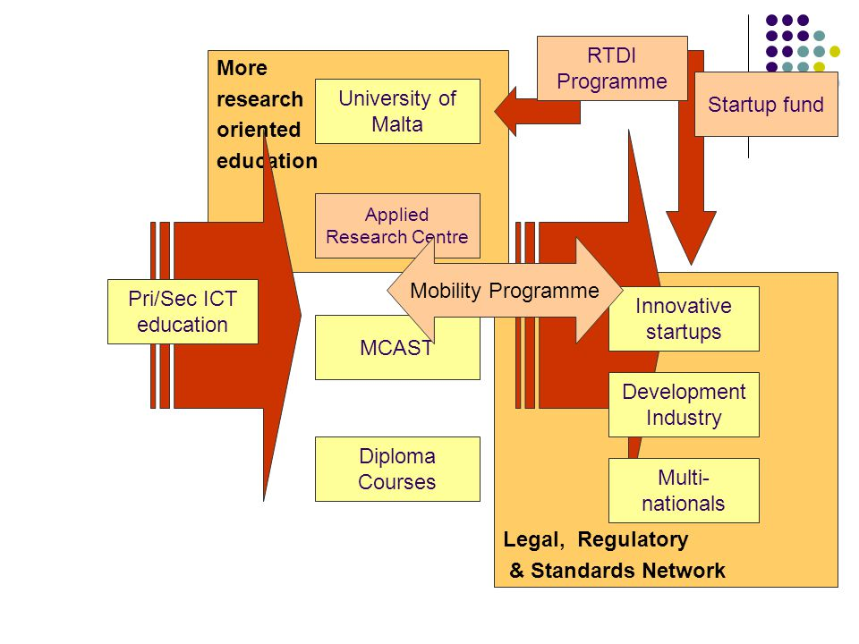 Legal, Regulatory & Standards Network More research oriented education University of Malta Diploma Courses Applied Research Centre Pri/Sec ICT education Innovative startups MCAST Development Industry Multi- nationals Mobility Programme Startup fund RTDI Programme