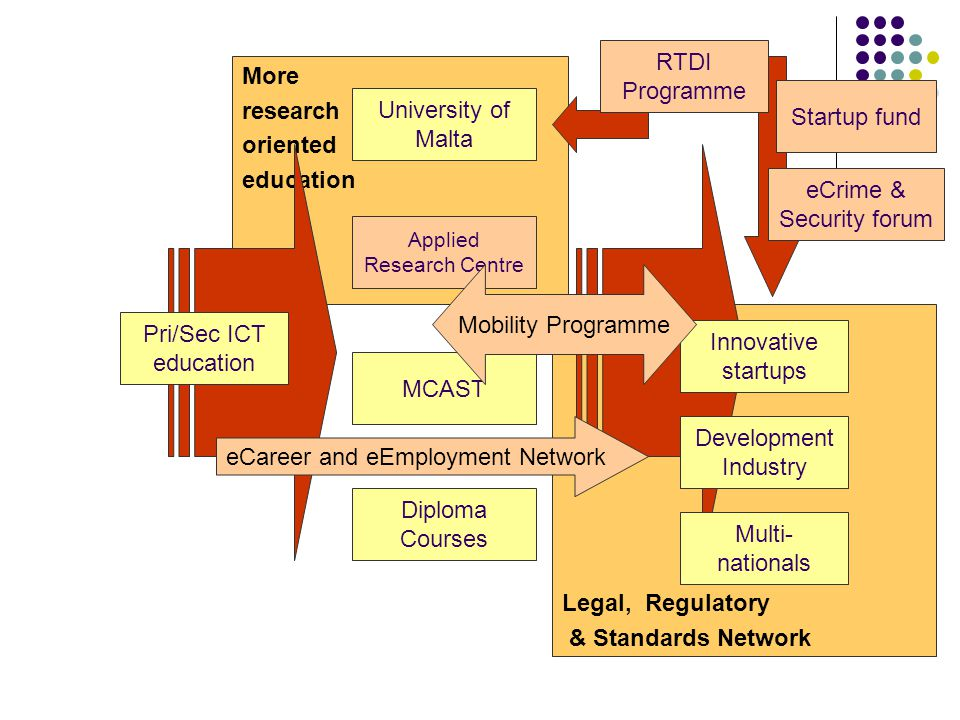 Legal, Regulatory & Standards Network More research oriented education University of Malta Diploma Courses Applied Research Centre Pri/Sec ICT educati