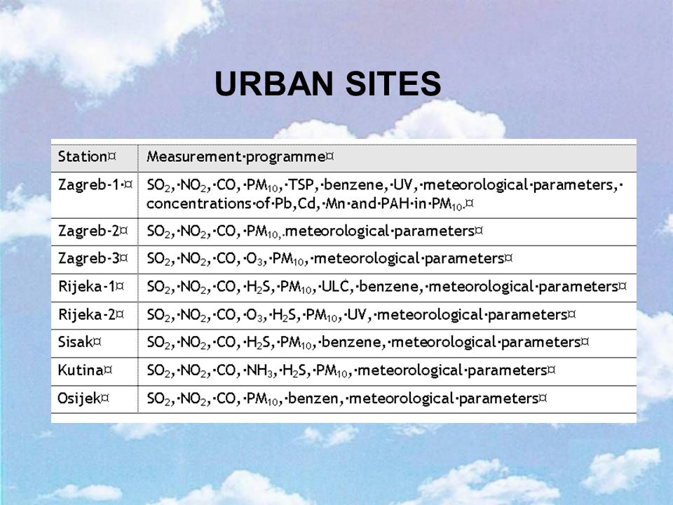 URBAN SITES
