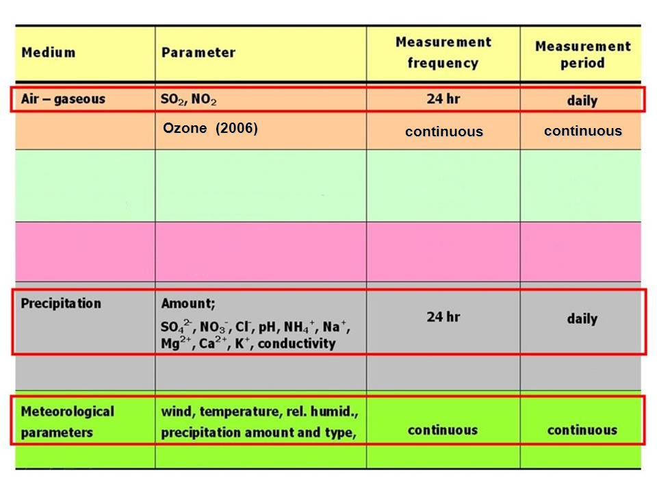 Ozone (2006) continuous continuous