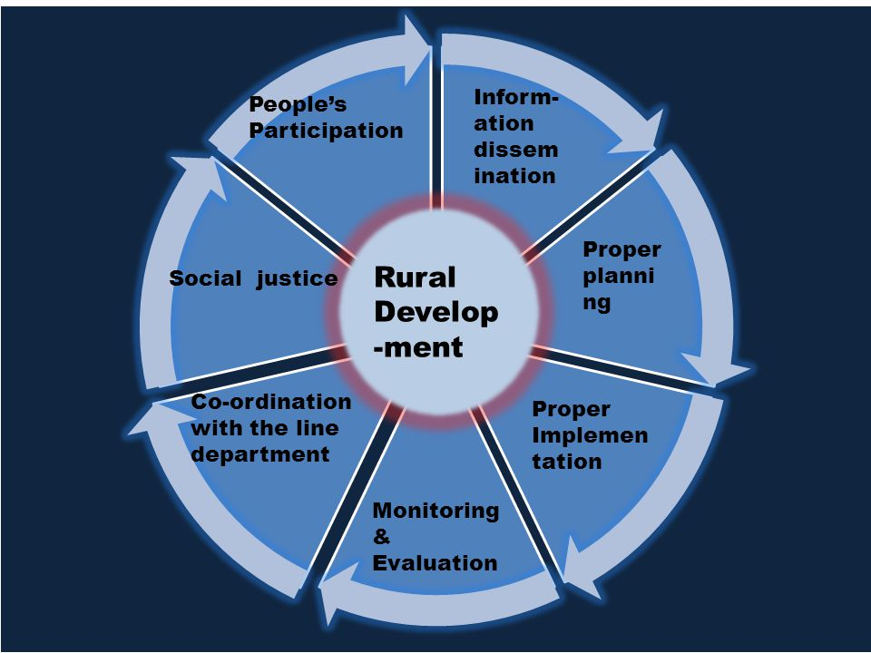 Rural Develop -ment People's Participation Monitoring & Evaluation Proper Implemen tation Proper planni ng Inform- ation dissem ination Co-ordination with the line department Social justice