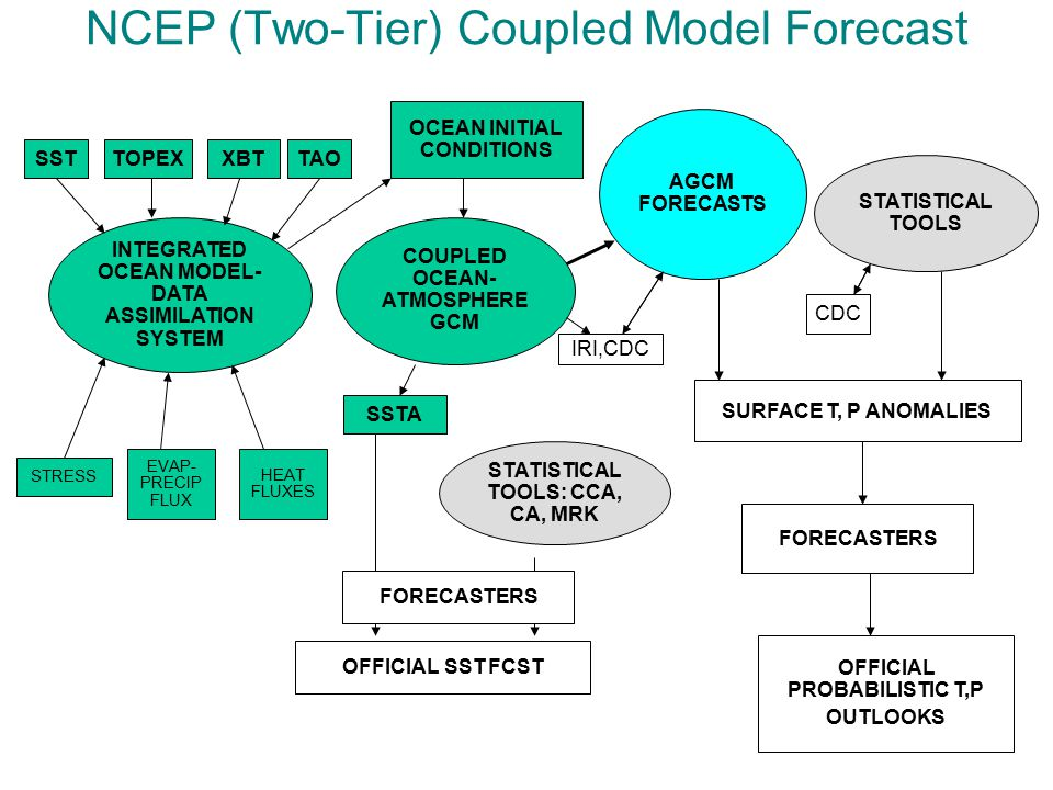NCEP (Two-Tier) Coupled Model Forecast INTEGRATED OCEAN MODEL- DATA ASSIMILATION SYSTEM COUPLED OCEAN- ATMOSPHERE GCM AGCM FORECASTS STATISTICAL TOOLS: CCA, CA, MRK STATISTICAL TOOLS SSTTOPEXXBTTAO OCEAN INITIAL CONDITIONS STRESS EVAP- PRECIP FLUX SSTA HEAT FLUXES OFFICIAL SST FCST OFFICIAL PROBABILISTIC T,P OUTLOOKS FORECASTERS SURFACE T, P ANOMALIES IRI,CDC CDC FORECASTERS