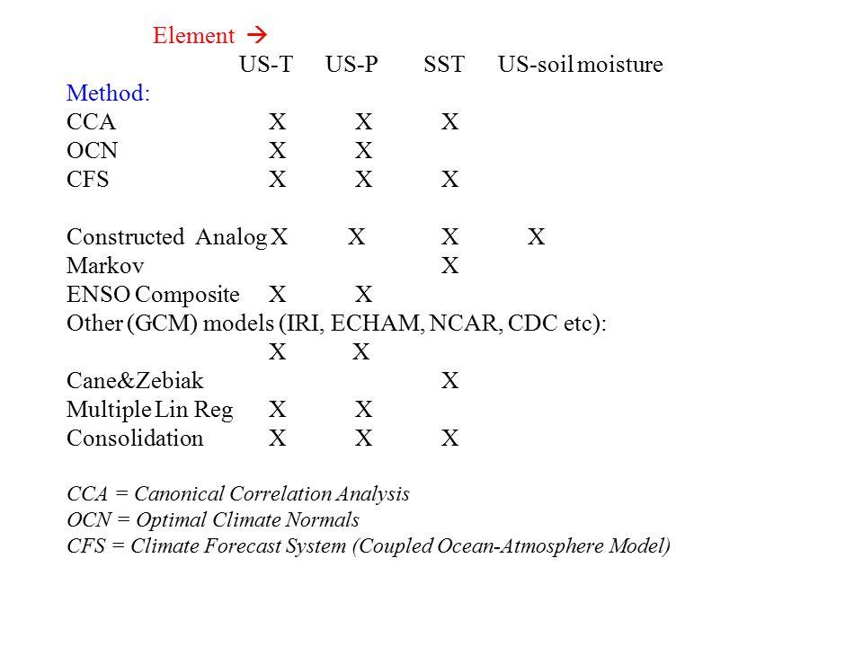 Element  US-TUS-P SSTUS-soil moisture Method: CCA X X X OCN X X CFS X X X Constructed Analog X X X X Markov X ENSO Composite X X Other (GCM) models (IRI, ECHAM, NCAR, CDC etc): X X Cane&Zebiak X Multiple Lin Reg X X Consolidation X X X CCA = Canonical Correlation Analysis OCN = Optimal Climate Normals CFS = Climate Forecast System (Coupled Ocean-Atmosphere Model)