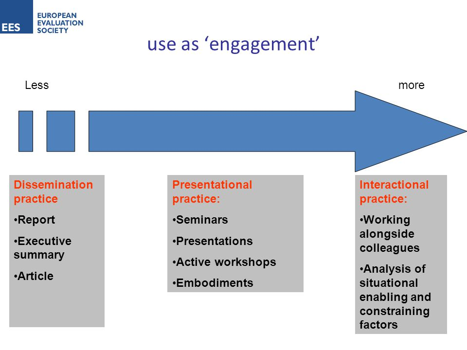 use as 'engagement' Lessmore Dissemination practice Report Executive summary Article Interactional practice: Working alongside colleagues Analysis of situational enabling and constraining factors Presentational practice: Seminars Presentations Active workshops Embodiments