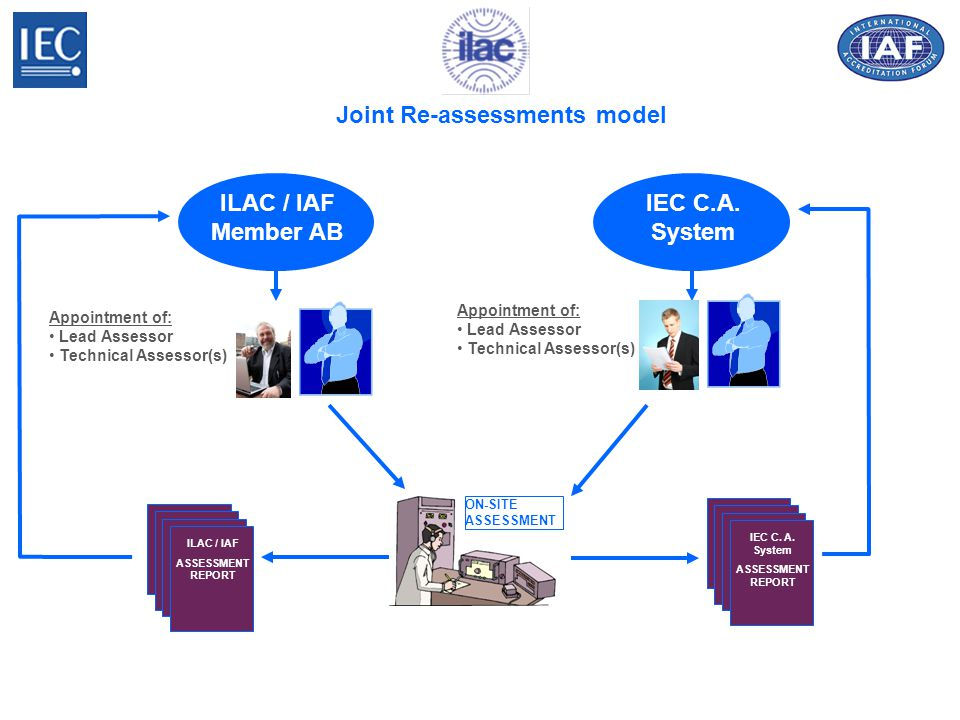 ILAC / IAF Member AB ON-SITE ASSESSMENT IEC C.A.